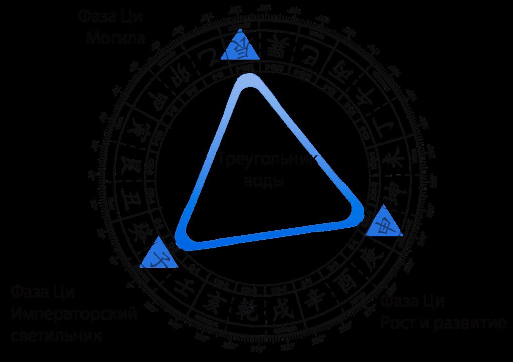 слияние-треугольника-воды-аза-ци-могила-min