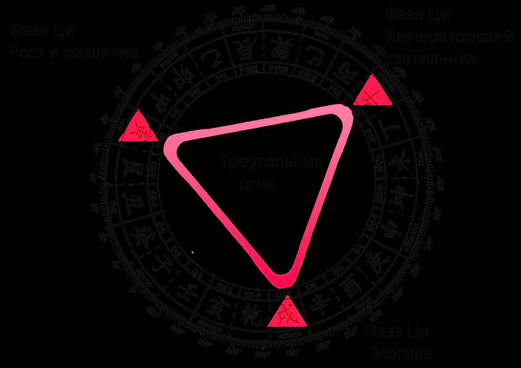 слияние-треугольника-огня-фаза-ци-могила-min